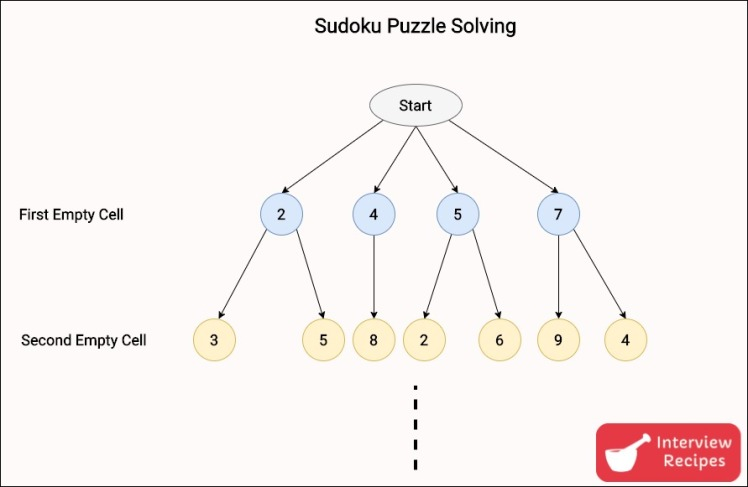 Backtracking Sudoku Puzzle Solving Example