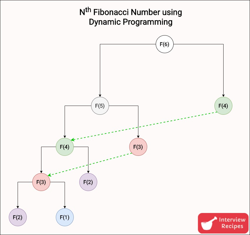 Fibonacci Number using Dynamic Programming