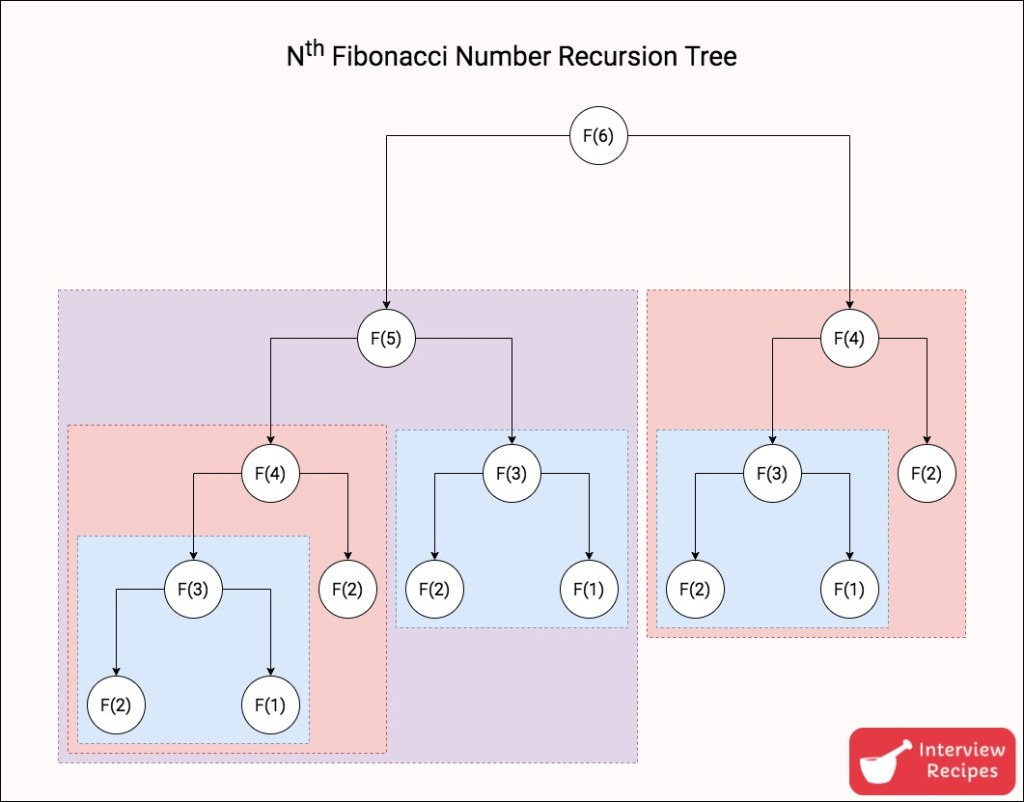 Fibonacci Number Recursion Tree Diagram