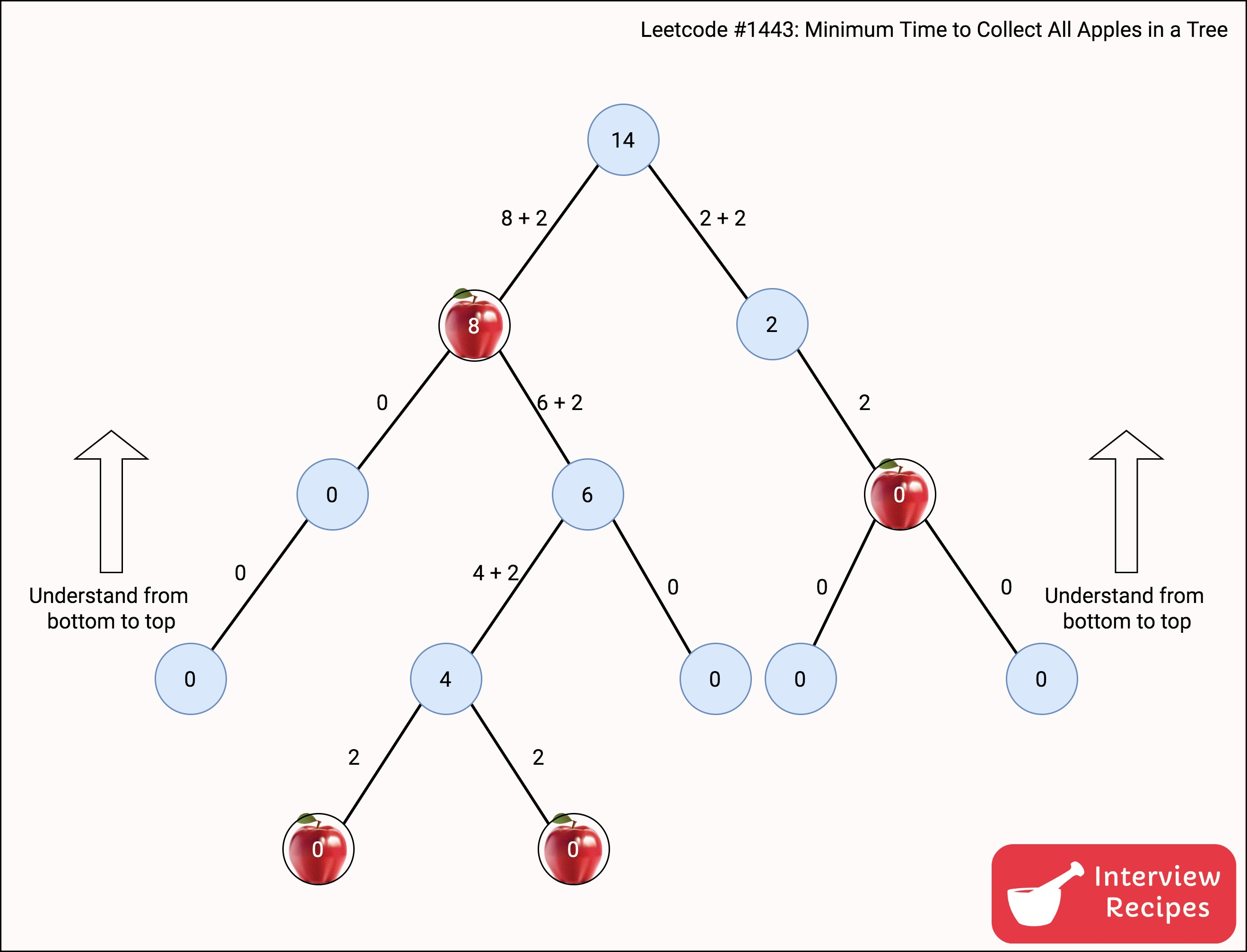 Leetcode #1443: Minimum Time to Collect All Apples in a Tree - Leetcode Solutions - Problem Solving