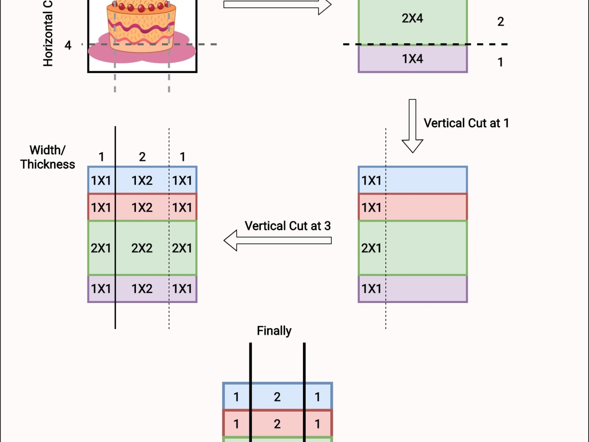 Leetcode #1465: Maximum Area of a Piece of Cake After Horizontal and Vertical Cuts - Diagram to assist visualization, Problem Solving, Leetcode, Leetcode Solutions, Crack Coding Interview, Coding Interview, Data Structures and Algorithms